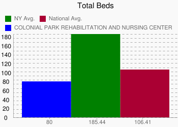 COLONIAL PARK REHABILITATION AND NURSING CENTER 80 vs. NY 185.44 vs. National 106.41